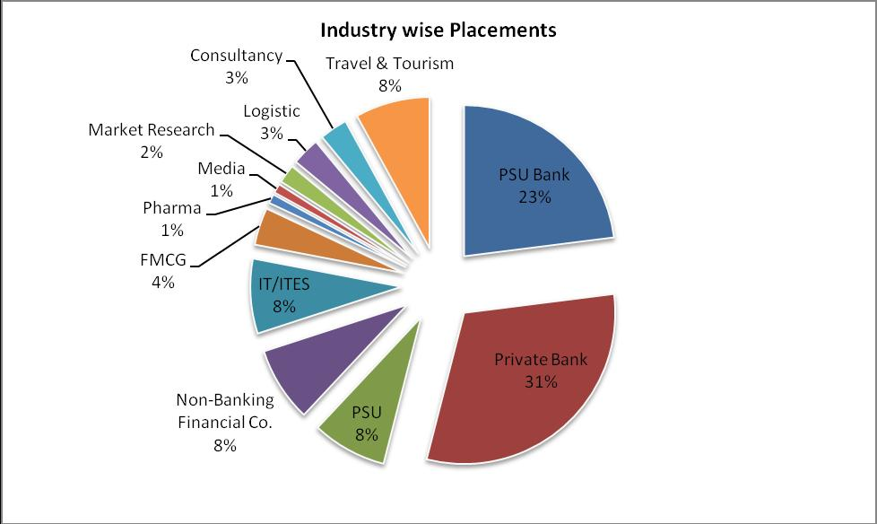 Ims ghaziabad placement report 2011 ims ghaziabad for Portant industriel