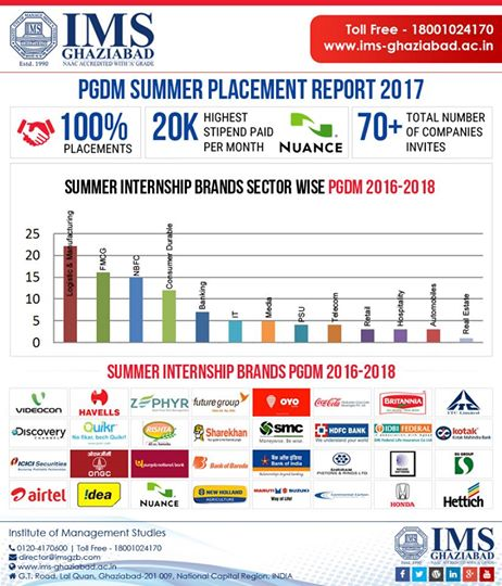 pgdm-summer-placement-imsgzb-june10